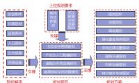 分区规划案例PPT:五丈港口产业园分区规划