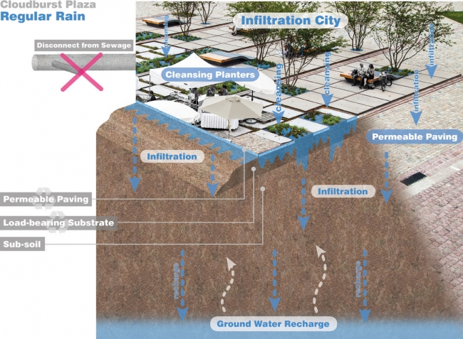 水敏性城市设计——扎哈伦广场设计