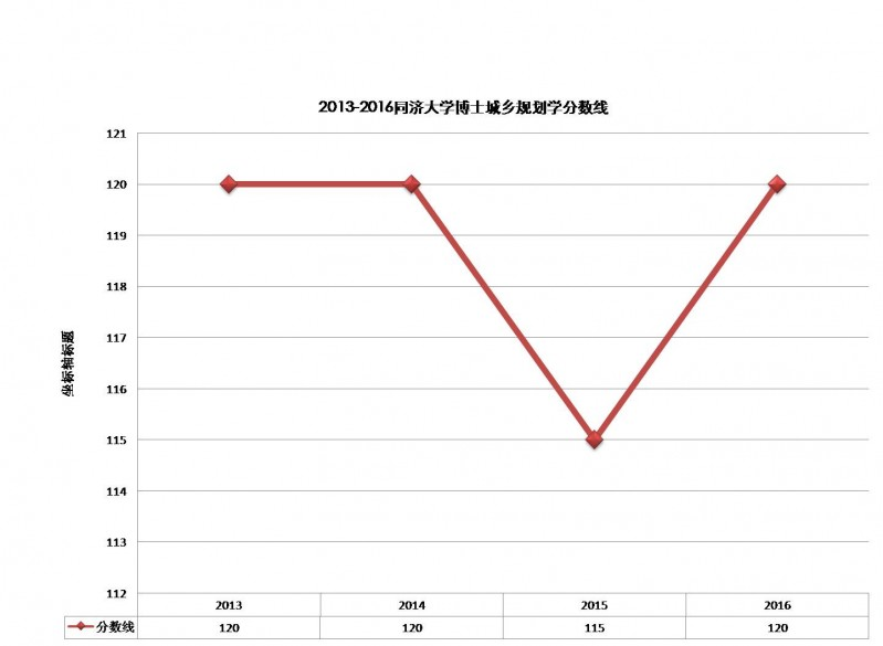 2013-2016复试分数线