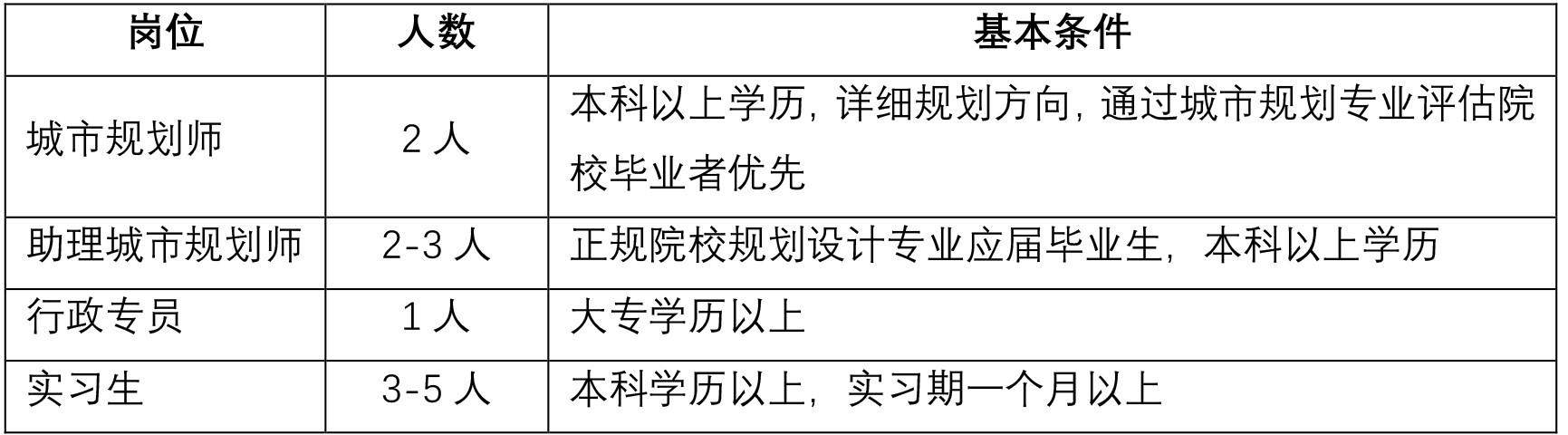 浙大规划院-招聘启事-2.jpg