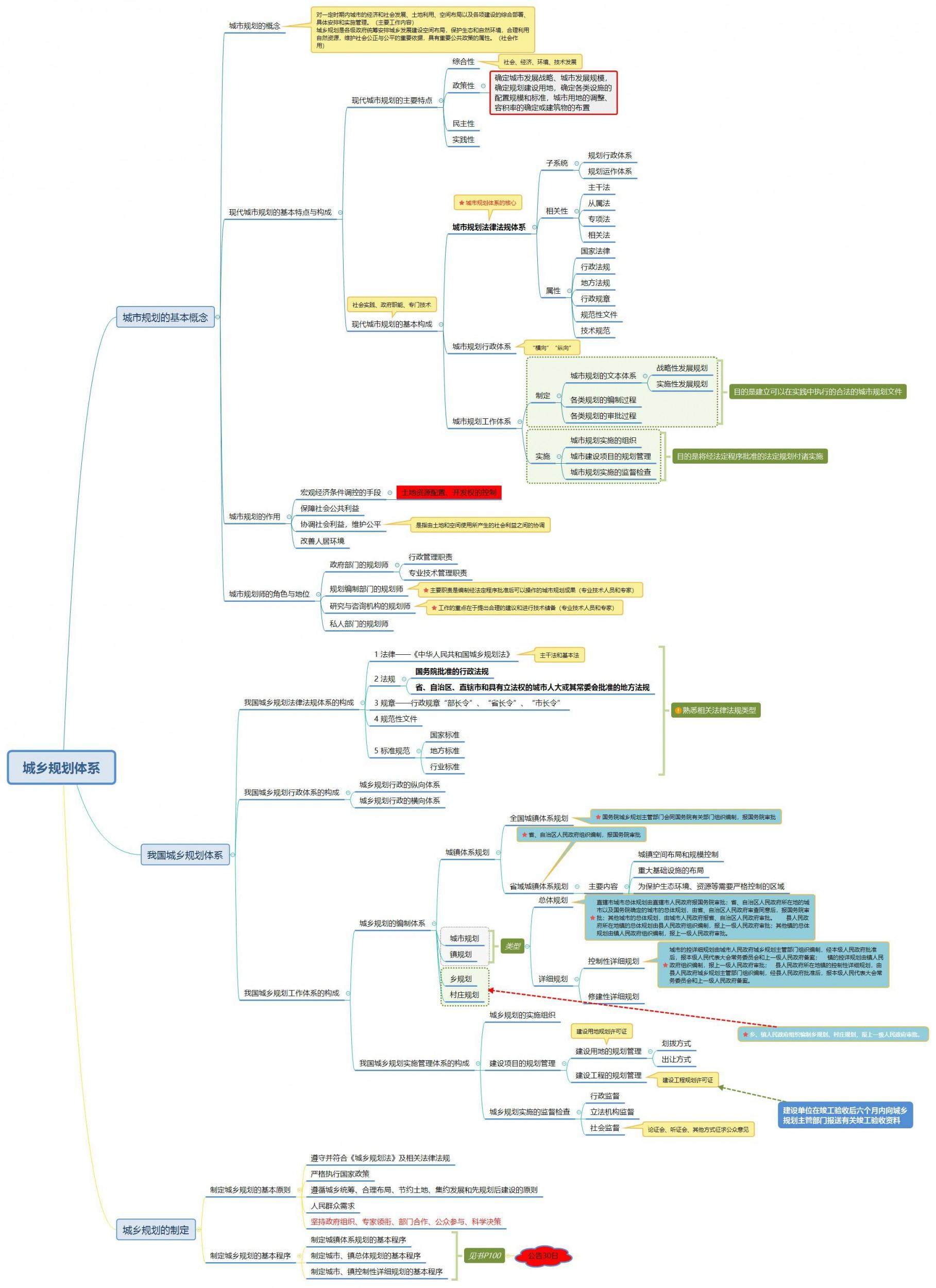 城乡规划体系.jpg