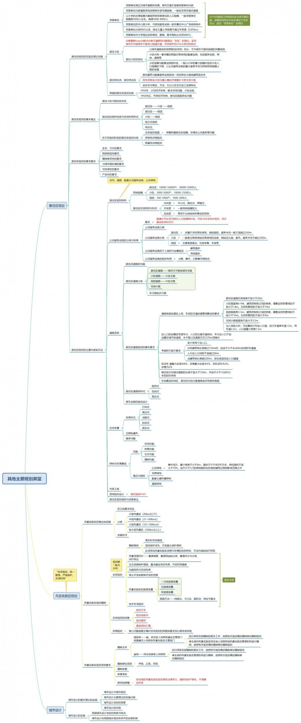 其他主要规划类型.jpg