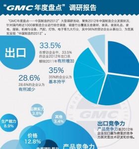 2012年中国制造业可视化信息图