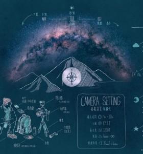 如何拍摄银河系的指南,黑板画风格信息图